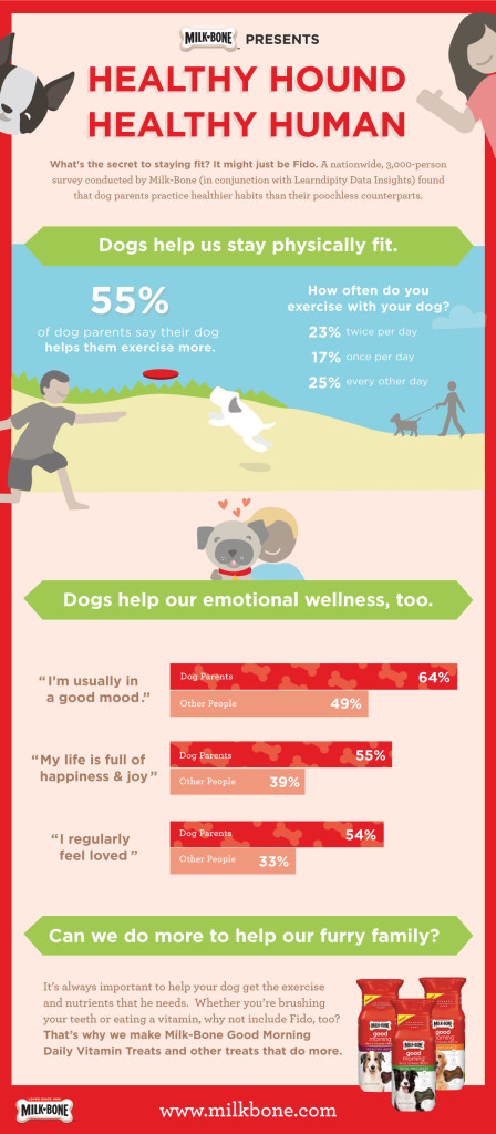 Healthy dog healthy humans Milk-Bone Infographic